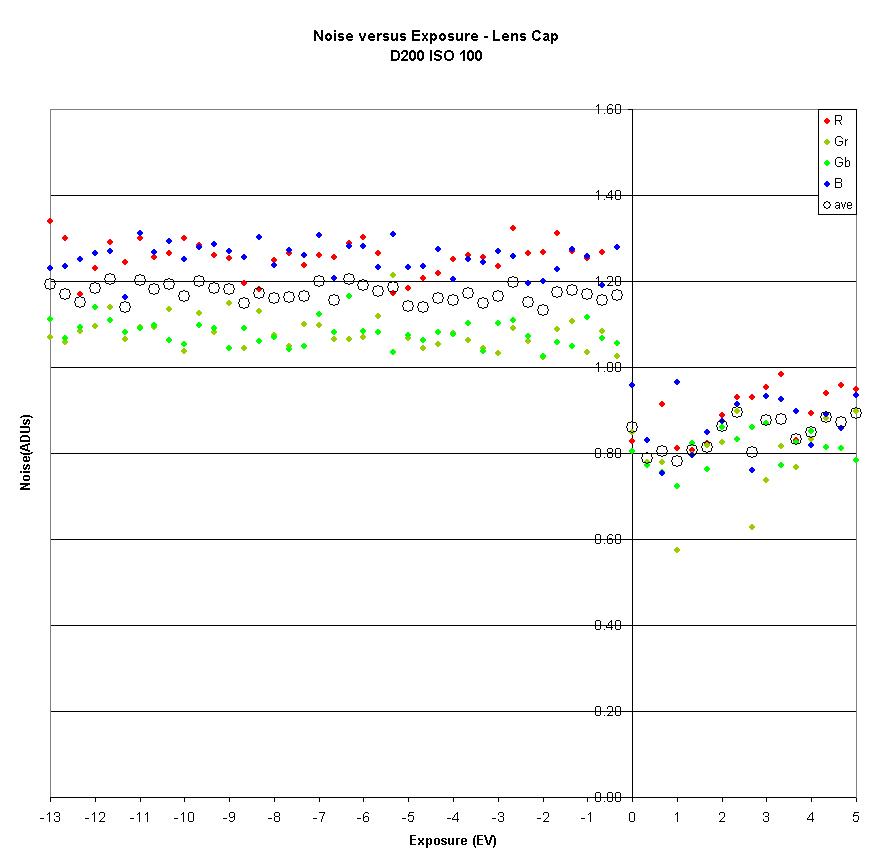 Noise, Dynamic Range and Bit Depth in Digital SLRs -- page 4