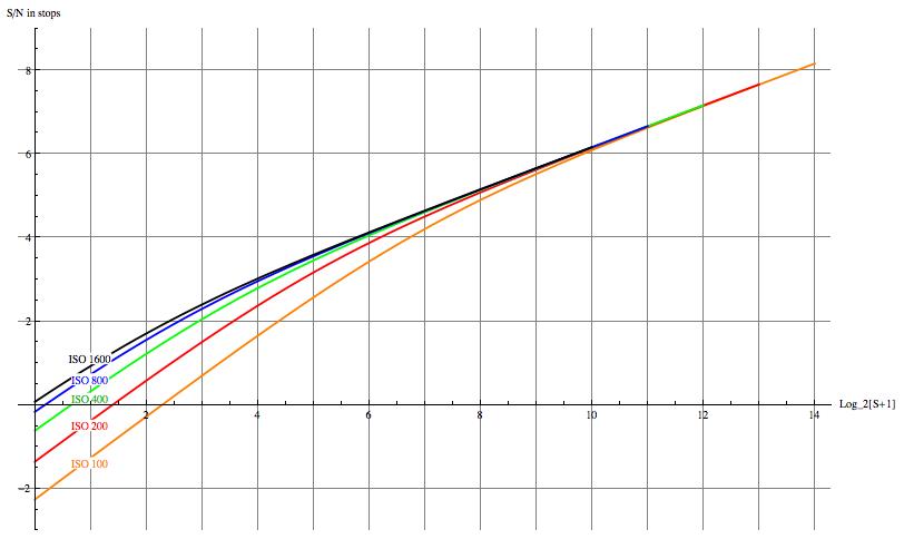 Noise, Dynamic Range and Bit Depth in Digital SLRs -- page 3