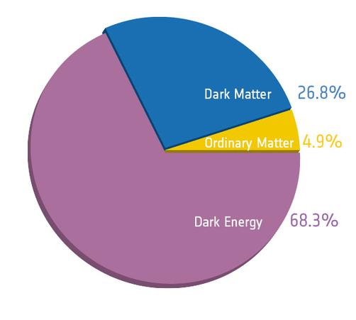 dark matter theory evidence - photo #30